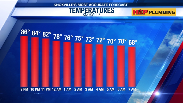 Hour by Hour Forecast | WATE